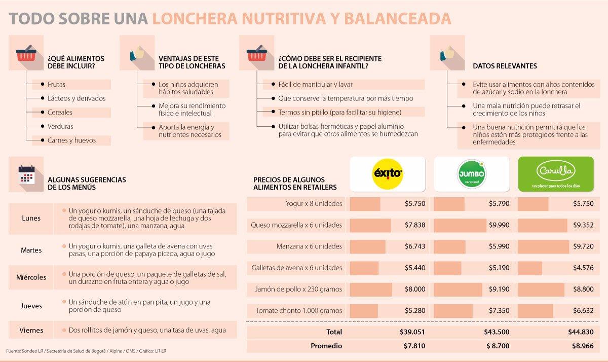 tabla de dieta para niños en crecimiento