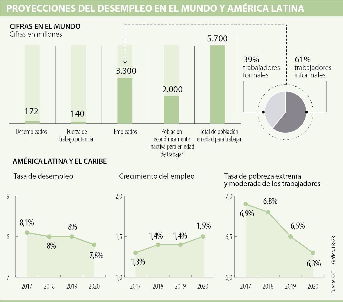Causas de alta tasa de desempleo