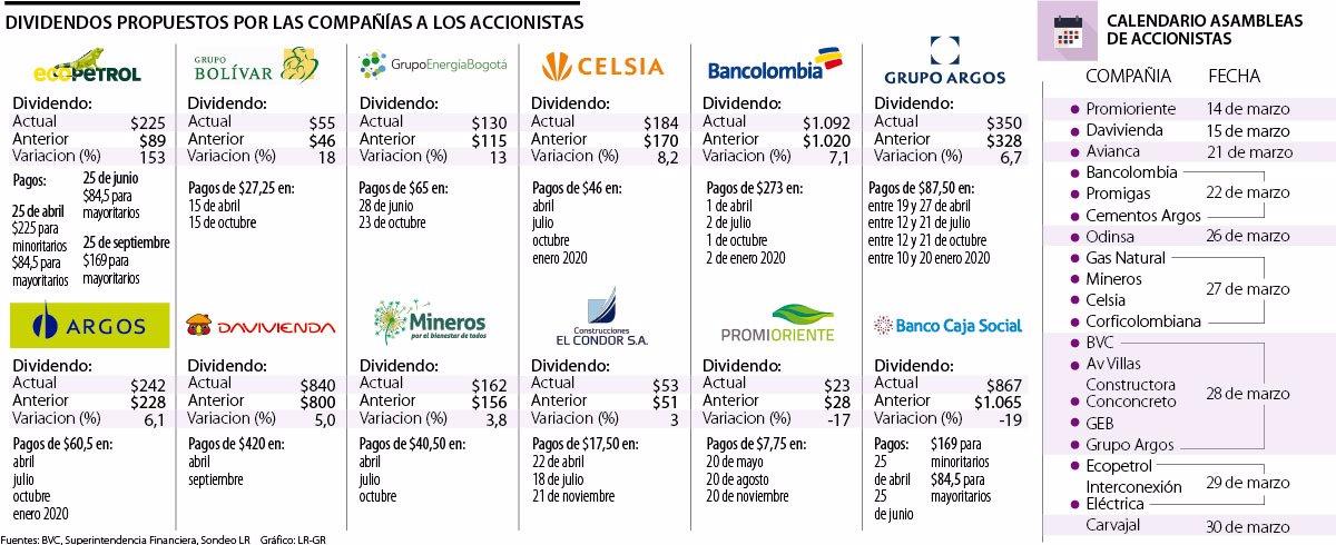 Calendario Dividendos 2020.Ecopetrol Grupo Bolivar Y Geb Las Que Mas Subieron Su Propuesta De