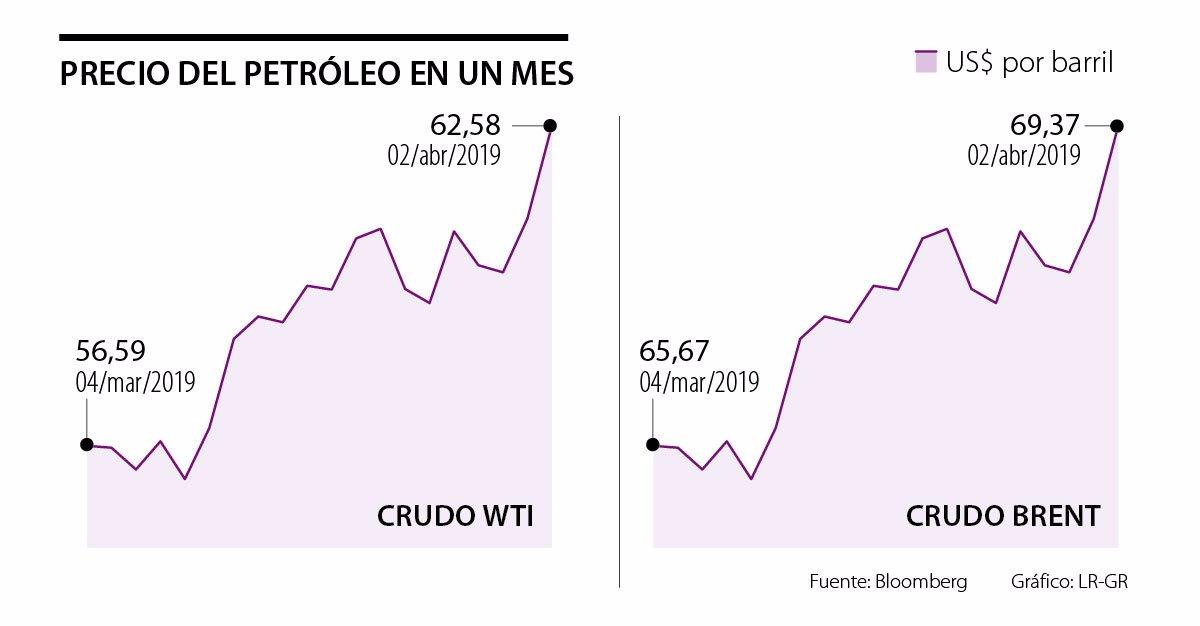 Petróleo llegó a máximos del año con el Brent cerca de US$70
