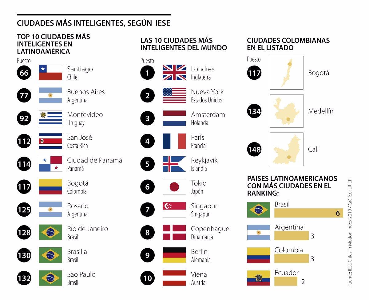 Tres ciudades colombianas dentro del rankin de las «más inteligentes»