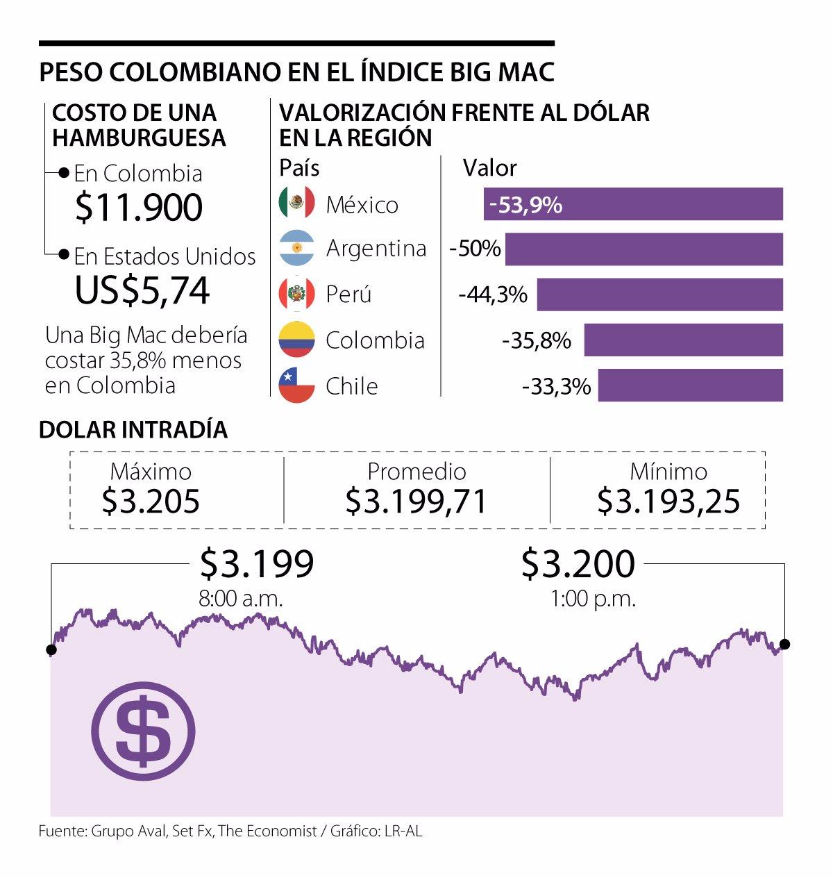 El Peso Colombiano Está Devaluado 35 8