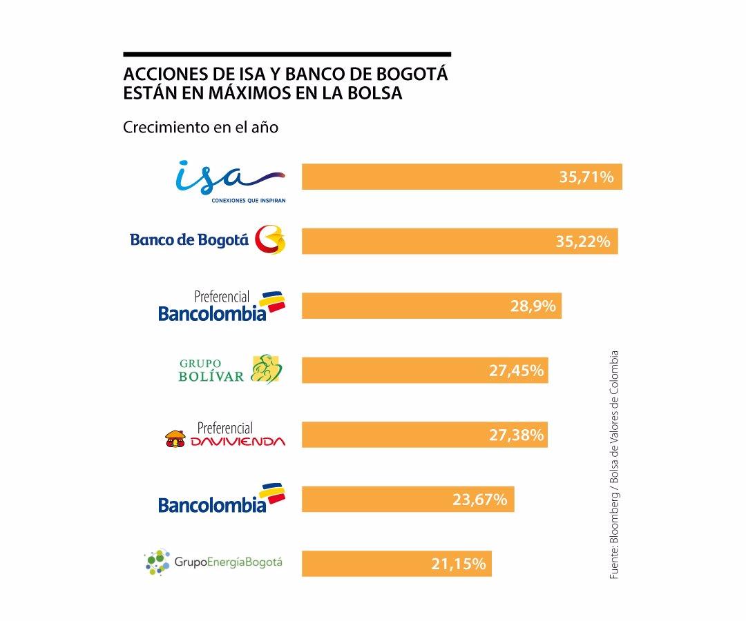 Isa Banco De Bogotá Y Bancolombia