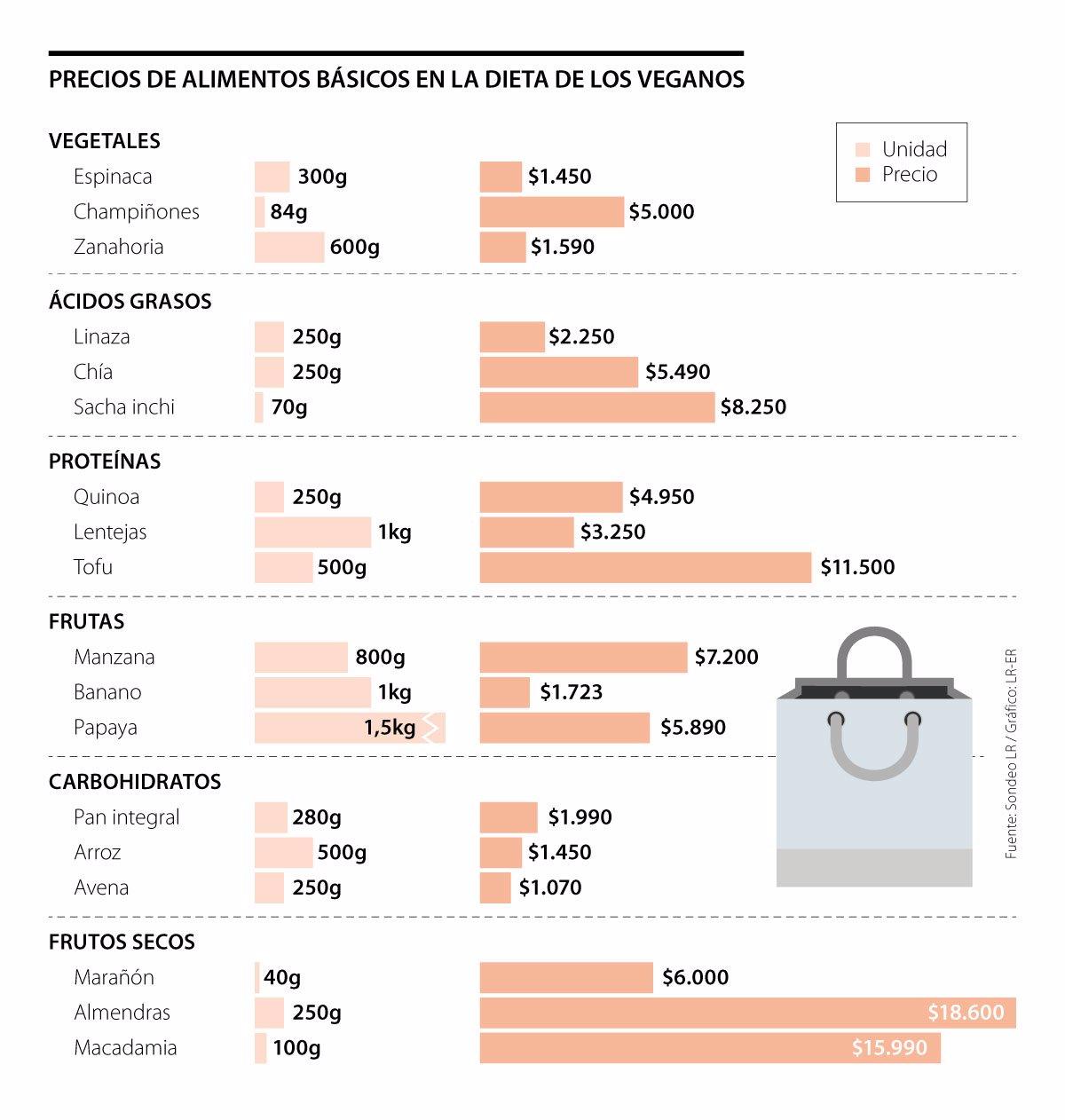 lista de alimentos veganos com proteinas