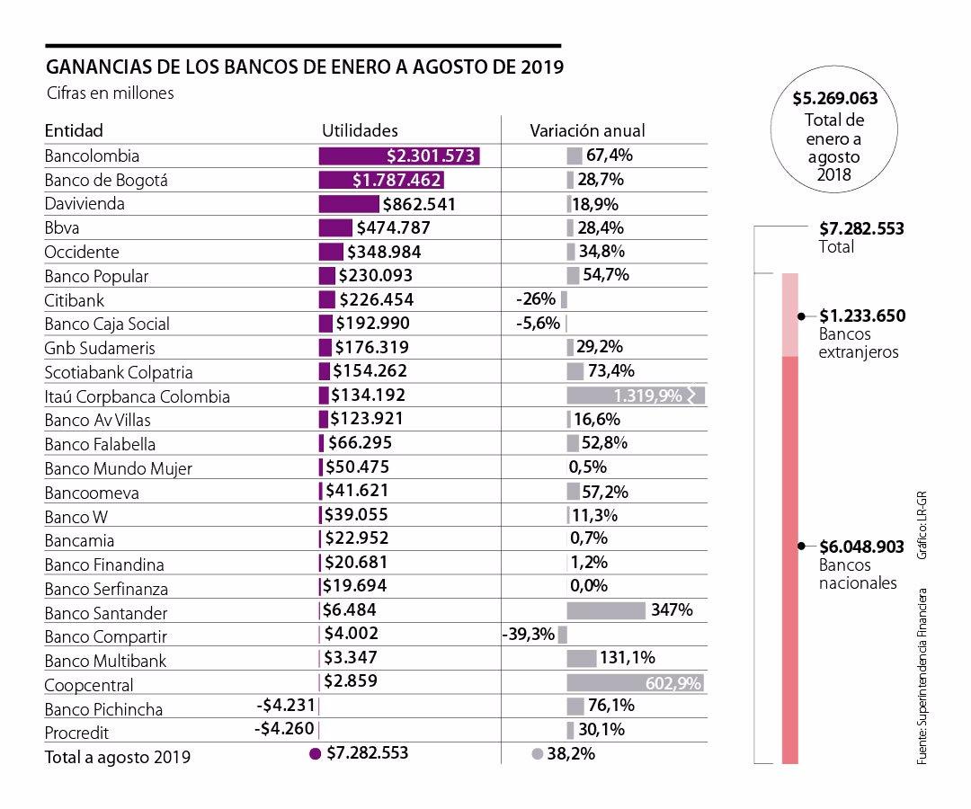 Bancolombia Banbogotá Y Davivienda