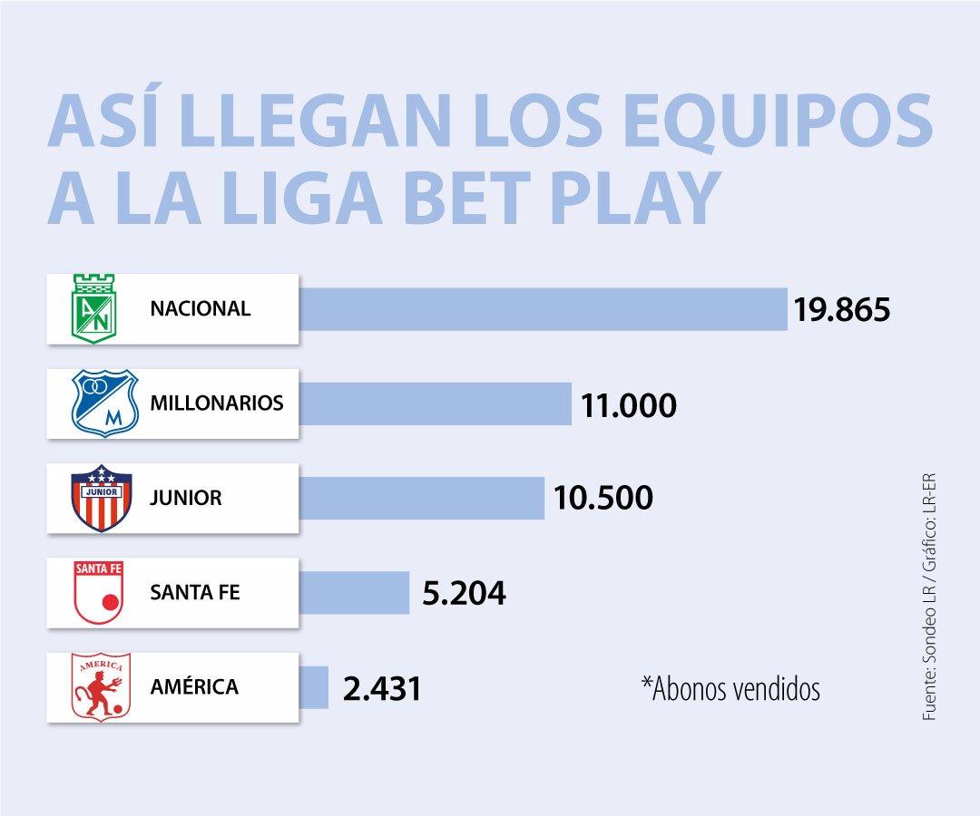 Asi Inician Los Equipos Del Futbol Profesional Colombiano La Liga Betplay