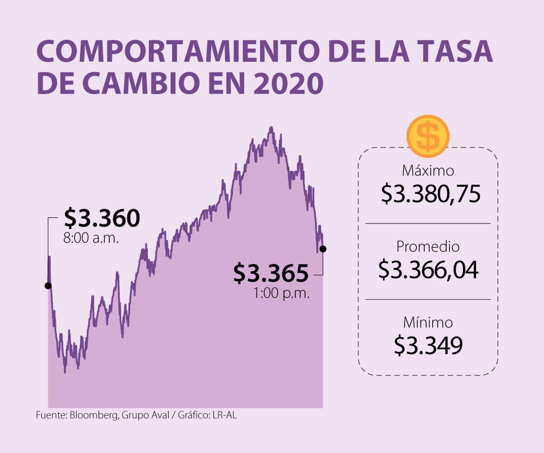 El Peso Colombiano Fue La Moneda Más