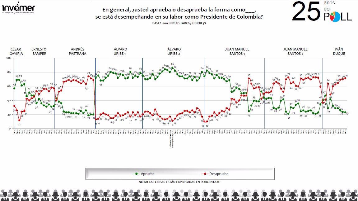23 % de los colombianos aprueba la gestión de Duque