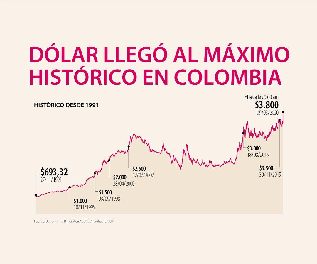Precios De Dólar Desde 1991