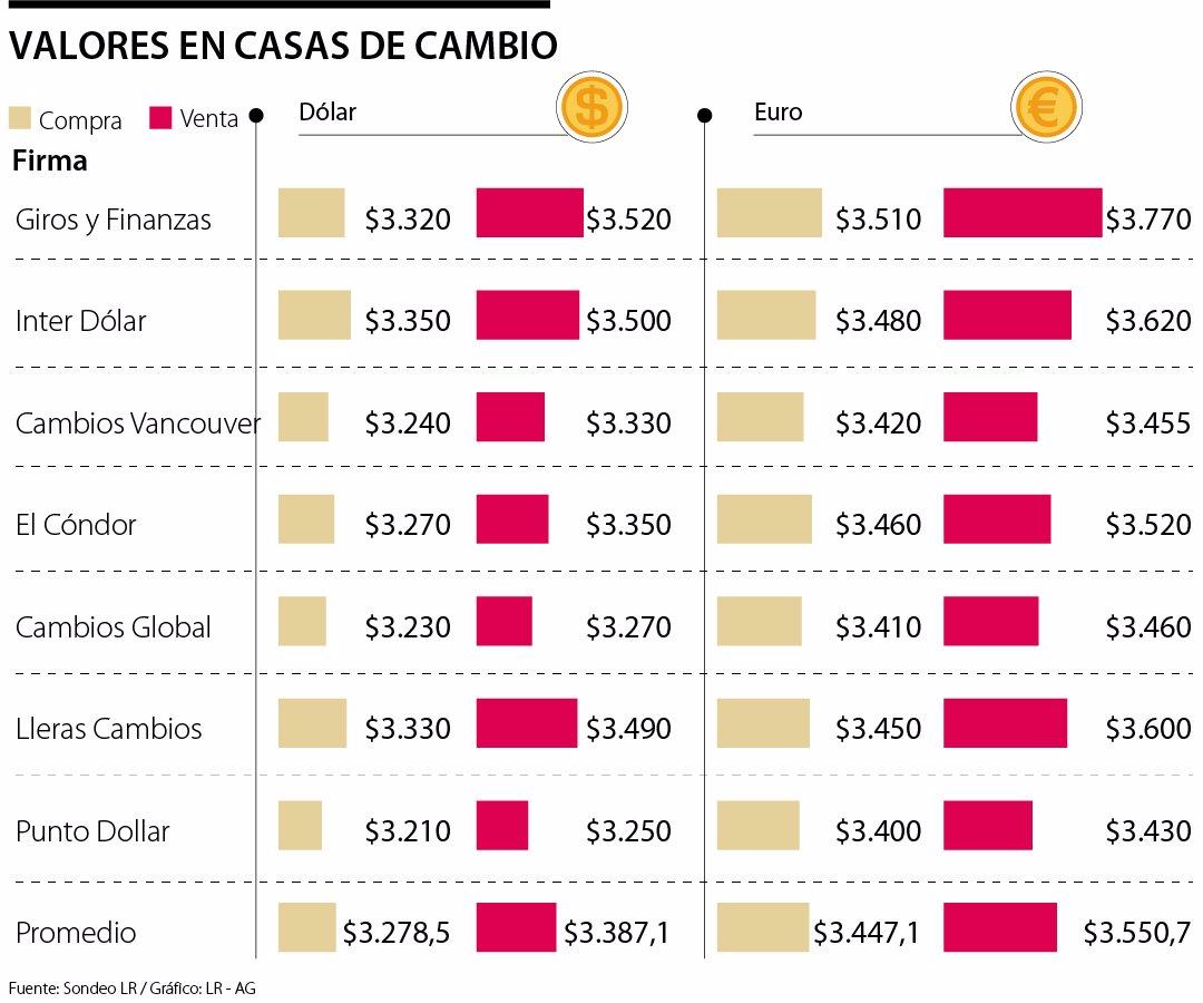 Cambio La Moneda Se Consigue 417