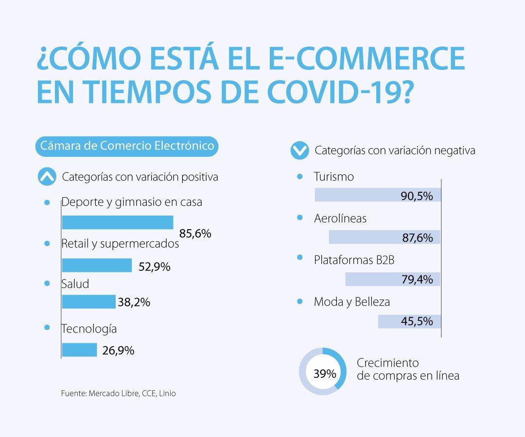 Deporte y retail, categorías con mejor desempeño en el e-commerce ...