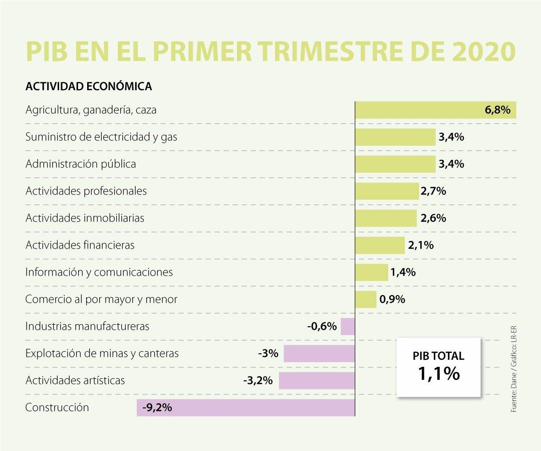 El Producto Interno Bruto de Colombia en el primer trimestre de este año  creció 1,1%