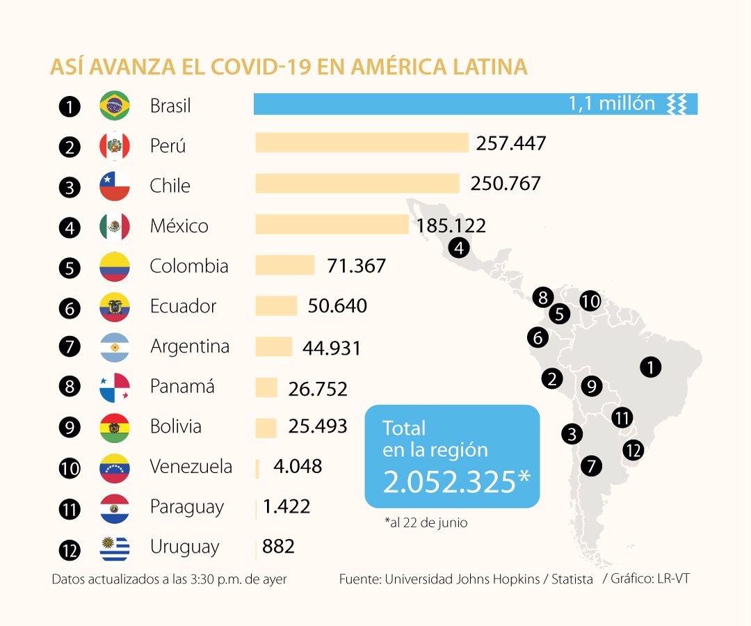 Muertes por covid-19 en América Latina superan las 100.000 y ...