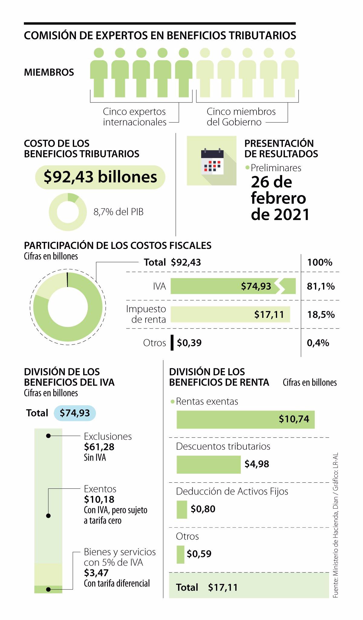 Beneficios tributarios en Colombia