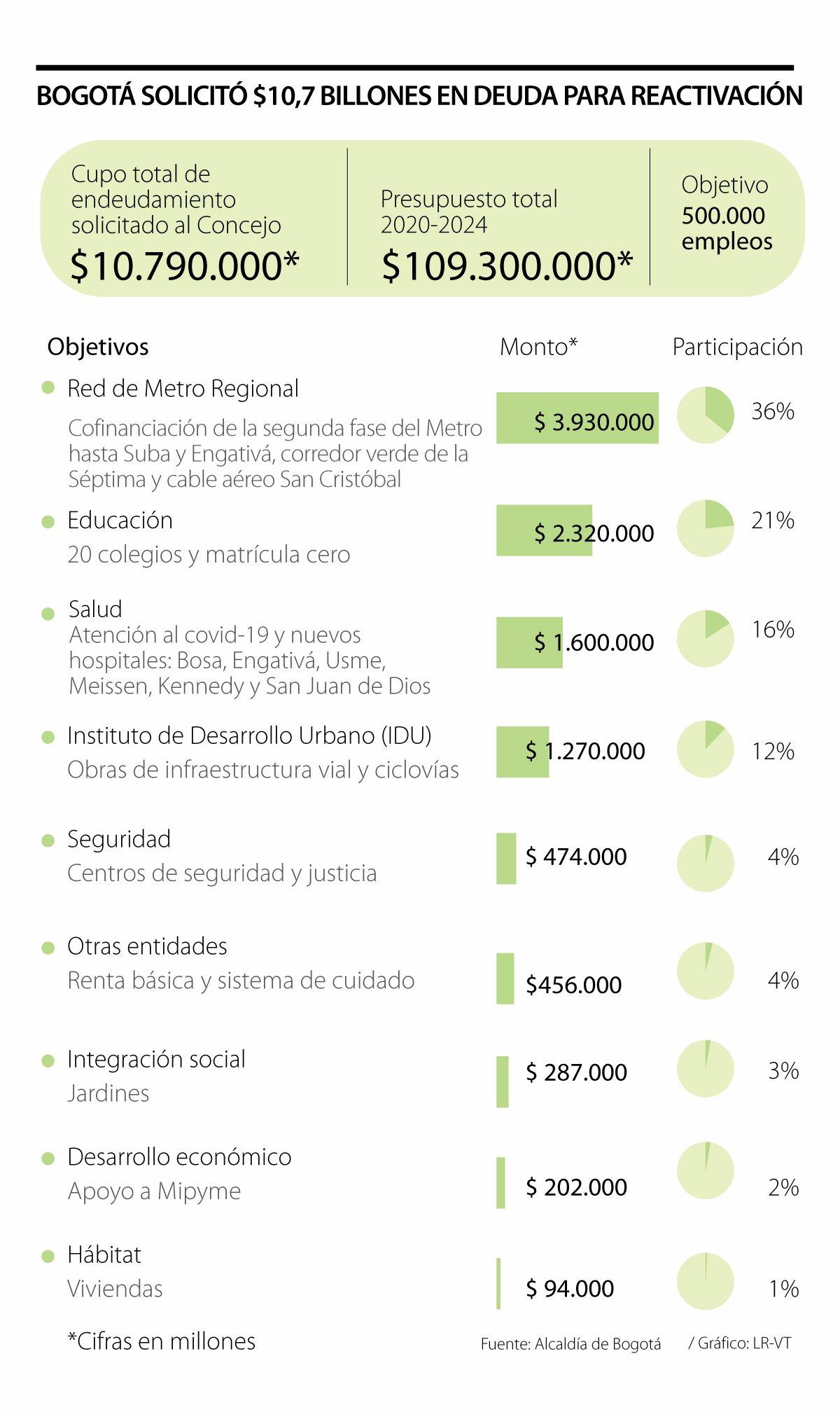 Metro de Bogotá, reactivación económica