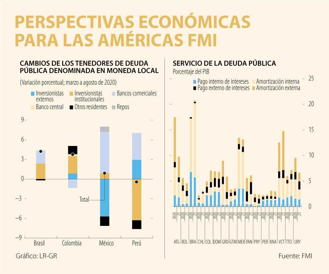 Contracción de la economía podría afectar las calificaciones crediticias de  la región