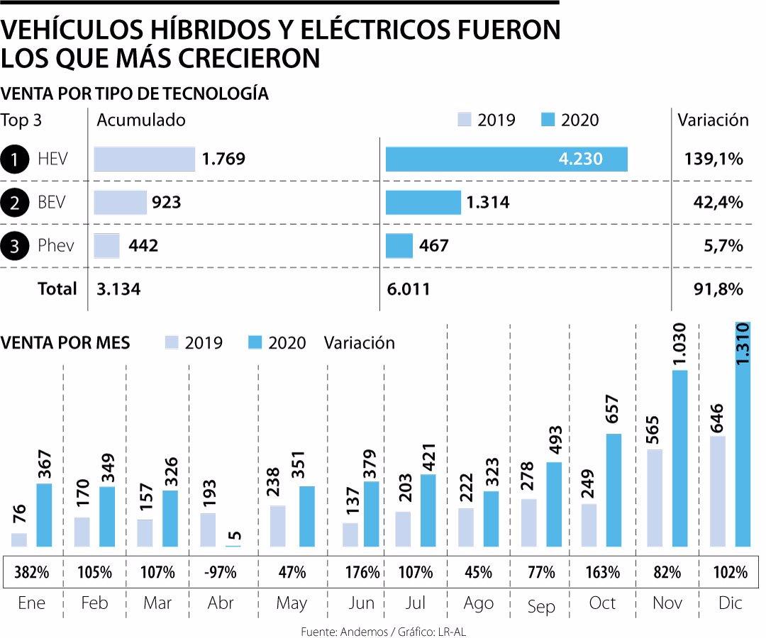 este año se venderían 10.000 autos eléctricos e híbridos en el país según cálculos de andemos Este año se venderían 10.000 autos eléctricos e híbridos en el país según cálculos de Andemos Emp CarrosHibridos Web