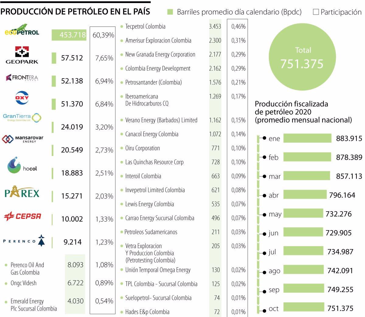 Cinco empresas son responsables de 85% de la producción de petróleo en Colombia