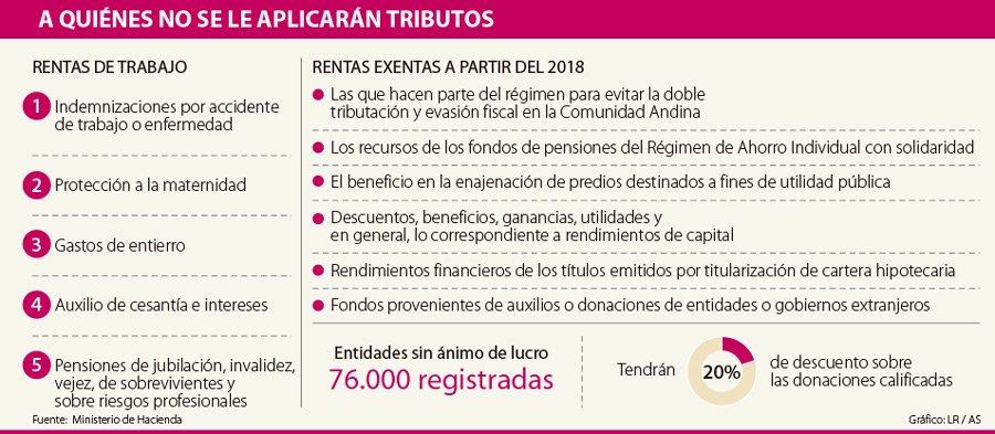 a550098176 Y Deducciones Renta Gastos En SaludPensión Su AfcLas 2EHWDI9