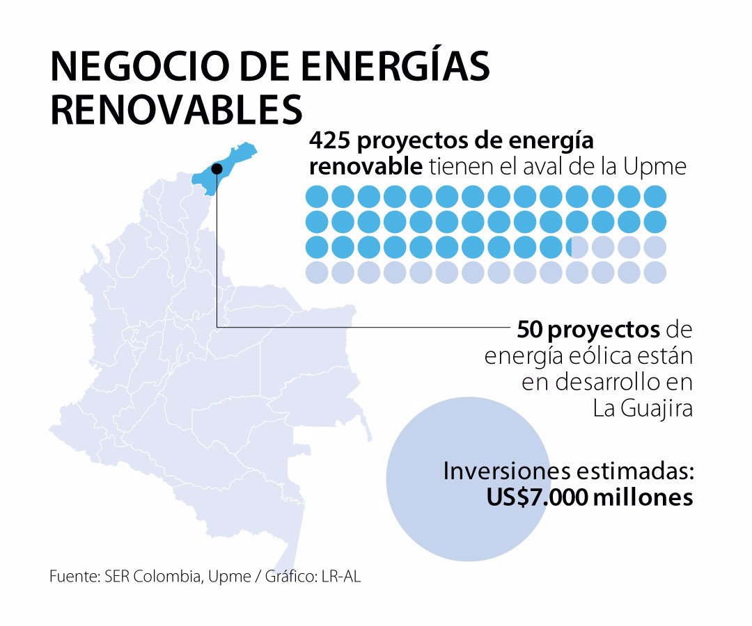 https://imgcdn.larepublica.co/i/1920/2019/09/06185802/Primera_EnergiasRenovables_Sabado.jpg