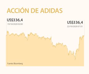 acuerdo Risa cargando  Adidas planearía vender Reebok 15 años después de comprarla por unos  US$3.800 millones