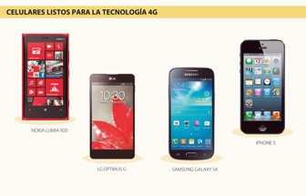 f22565ee45b Conozca los celulares de Apple, LG, Nokia y Samsung para 4G