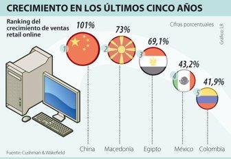 c9195f4d0c23 Ventas de minoristas locales por internet han crecido 41% desde 2008