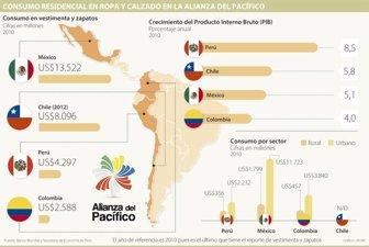 07149b7a De la Alianza del Pacífico, México es el país que lidera en consumo de ropa  y calzado