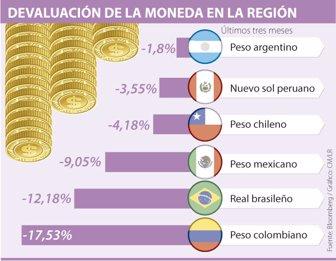 Peso Colombiano El Más Devaluado De