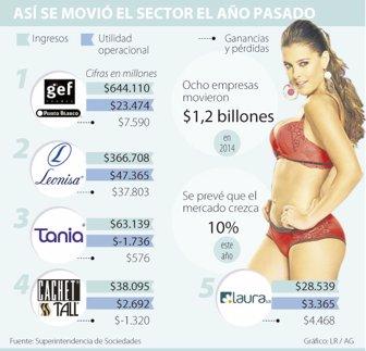 0b677711198b Leonisa, GEF y Punto Blanco lideran mercado de ropa interior