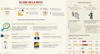 Así Funciona El Sistema Tributario De Colombia Y La Dian
