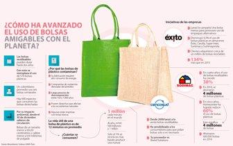d4bc8f5a3 Crece el uso de bolsas ecológicas en retailers
