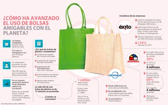 ba2c69e5e Crece el uso de bolsas ecológicas en retailers