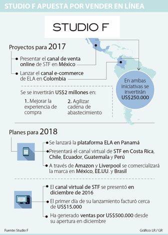 STF Group lanzará tienda virtual de Studio F en México