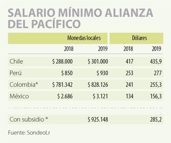 de pesos colombianos a soles