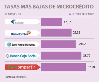 que es el microcredito en colombia