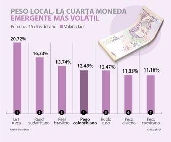 El Peso Colombiano Es La Cuarta Divisa
