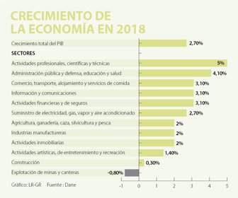 Producto Interno Bruto de Colombia creció 2,7% en 2018 según informó ...