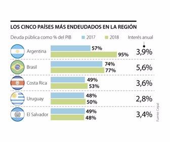 Argentina Y Brasil Son Los Países Más Endeudados De América