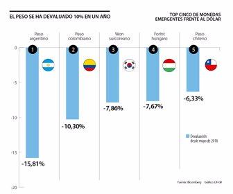 El Peso Colombiano Se Ha Devaluado 10 3