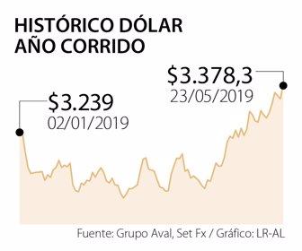 Tasa De Cambio El Dólar Es Preocupante