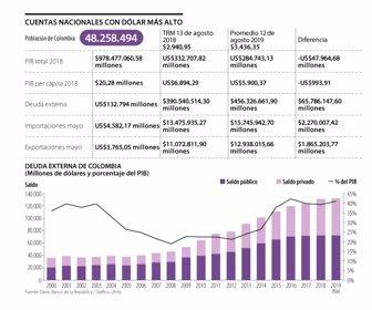 En Un Año Pib Per Cápita Colombia