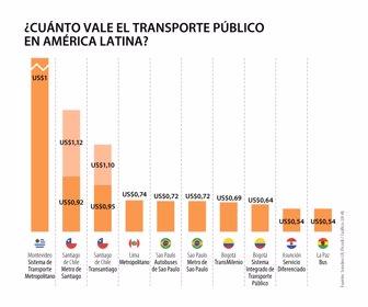 Conozca Cuanto Cuesta El Transporte Publico En Los Paises De