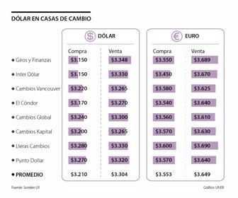 Casas De Cambio Venderán Euro A 3 649