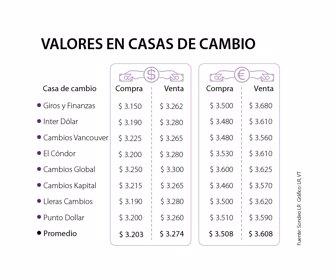 Casas De Cambio Venderán En Promedio