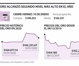 Precios Del Oro En Colombia Alcanzaron