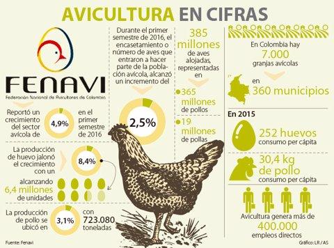 Congreso Avícola espera reunir más de 1.000 asistentes