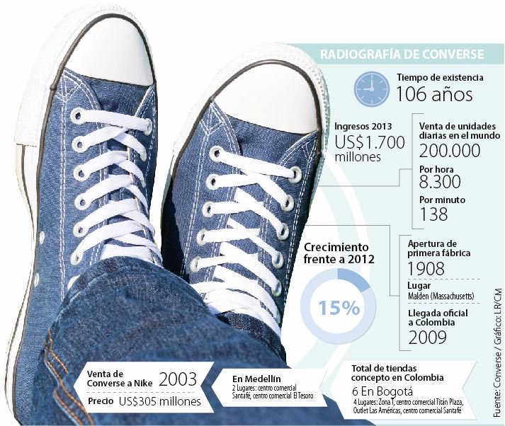 bcefcd9e948 Cada minuto se venden 138 pares de zapatillas Converse en el mundo