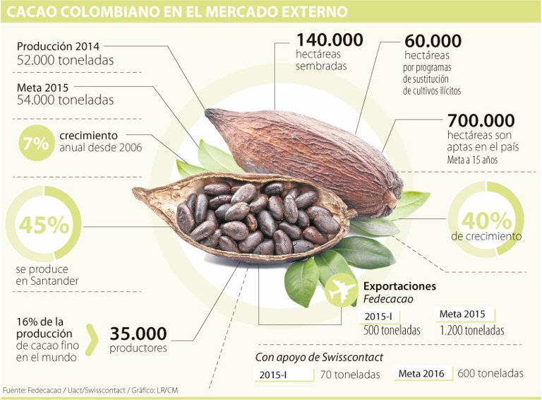 El consumo de cacao crece a un ritmo de 11% y es un potencial exportador