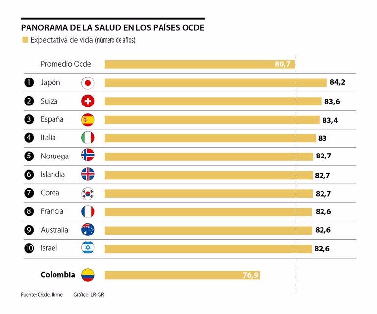 Estados Unidos, Suiza y Francia, los países miembros de la Ocde que más invierten en salud - La República
